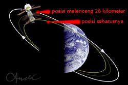 orbitsatelit